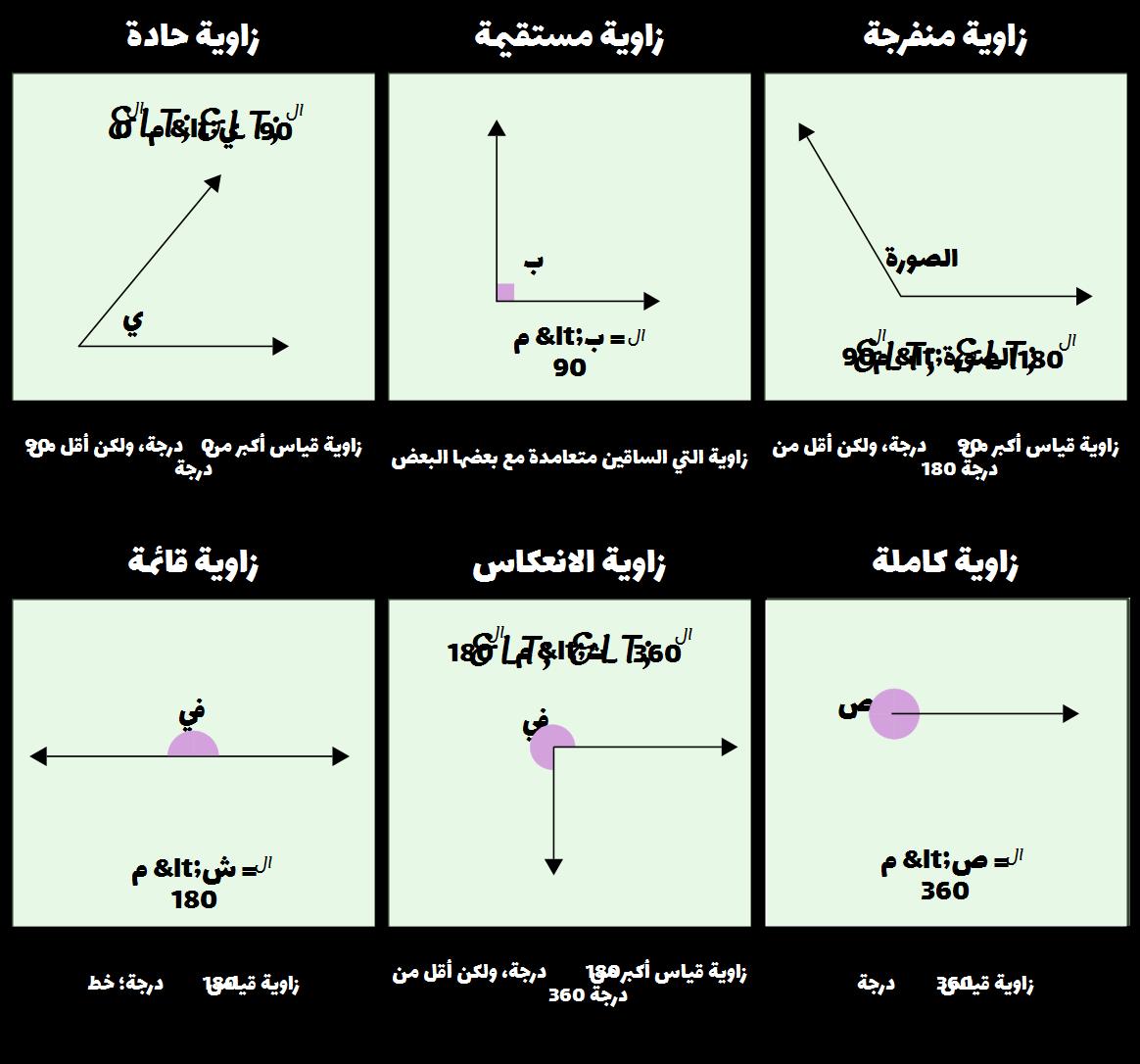 صورة انواع الزوايا , طريقة لمعرفة الزوايا