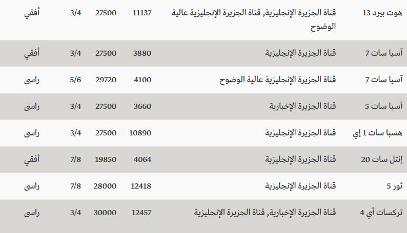 صورة تردد قناة الجزيرة مباشر , اعرف تردد قناة الجزيرة