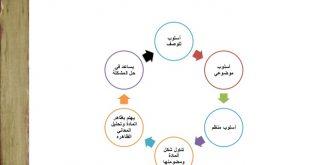 صور خطوات تحليل المضمون , اسهل طريقة لتحليل المضمون