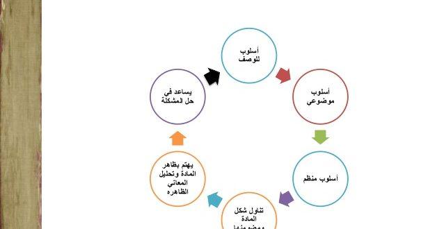 صورة خطوات تحليل المضمون , اسهل طريقة لتحليل المضمون