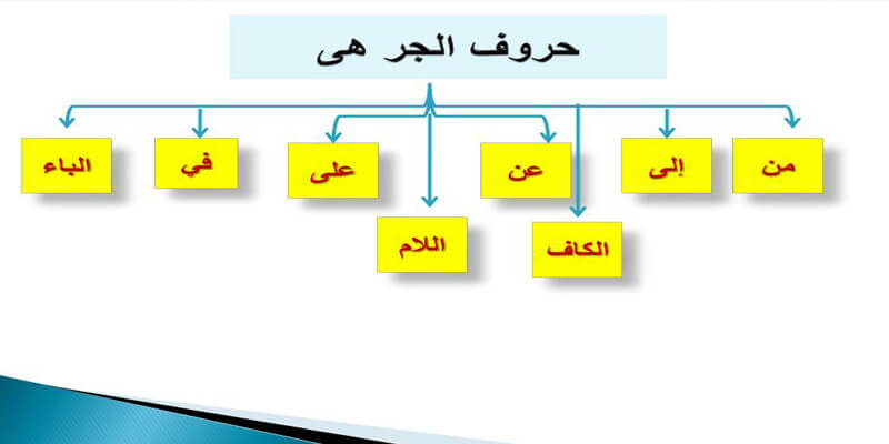 مترجم من اللغة العربية الى الانجليزية